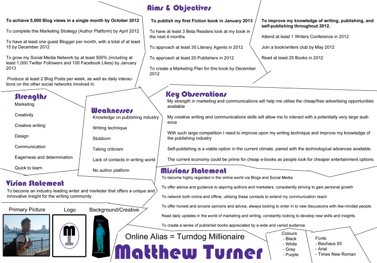 Author Marketing - infographic